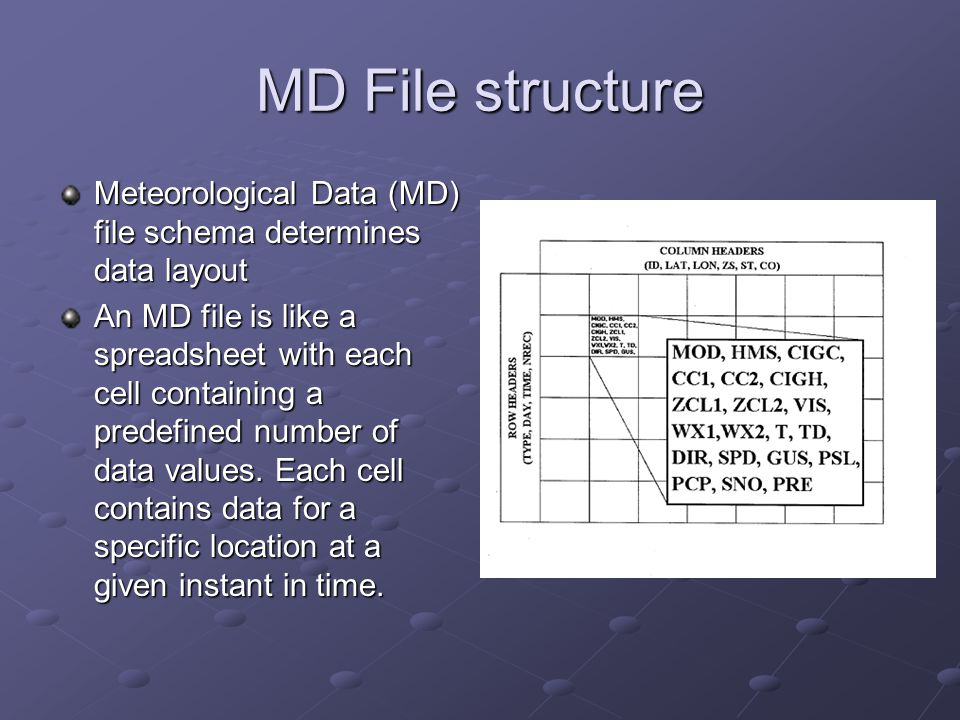 MD File structure Meteorological Data (MD) file schema determines data layout An MD file is like a spreadsheet with each cell containing a predefined