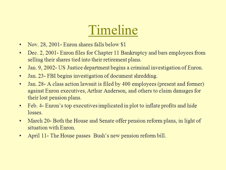 Timeline Nov. 28, 2001- Enron shares falls below $1 Dec.