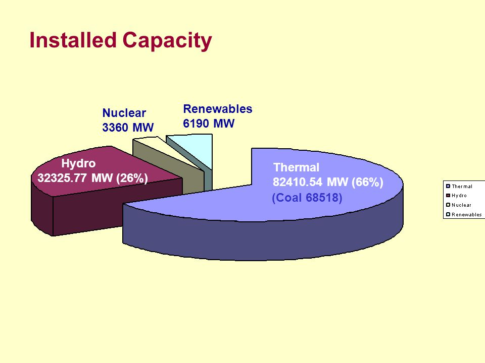 Installed Capacity Thermal MW (66%) Hydro MW (26%) Nuclear 3360 MW Renewables 6190 MW (Coal 68518)