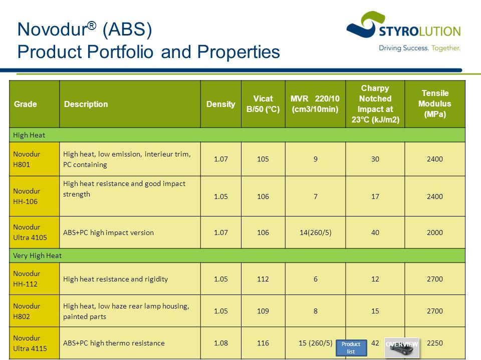 Novodur ® (ABS) Product Portfolio and Properties GradeDescriptionDensity Vicat B/50 (°C) MVR 220/10 (cm3/10min) Charpy Notched Impact at 23°C (kJ/m2)