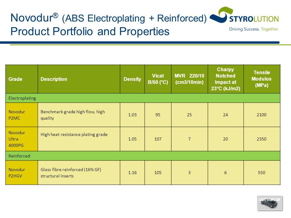 Novodur ® (ABS Electroplating + Reinforced) Product Portfolio and Properties OVERVIEW GradeDescriptionDensity Vicat B/50 (°C) MVR 220/10 (cm3/10min) C