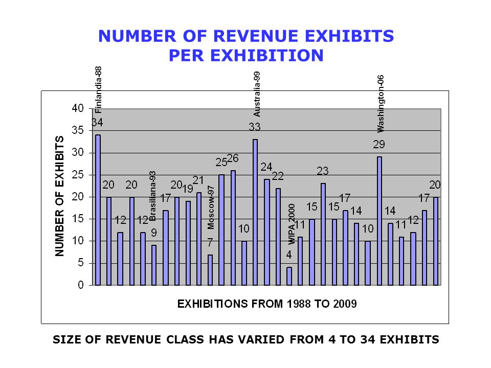 NUMBER OF REVENUE EXHIBITS PER EXHIBITION Finlandia-88 WIPA 2000 Australia-99 Washington-06 Brasiliana-93 Moscow-97 SIZE OF REVENUE CLASS HAS VARIED F
