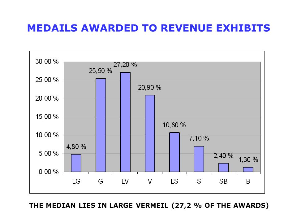 MEDAILS AWARDED TO REVENUE EXHIBITS THE MEDIAN LIES IN LARGE VERMEIL (27,2 % OF THE AWARDS)