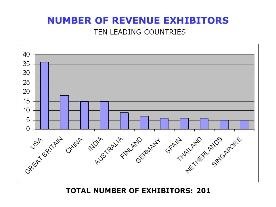 NUMBER OF REVENUE EXHIBITORS TEN LEADING COUNTRIES TOTAL NUMBER OF EXHIBITORS: 201