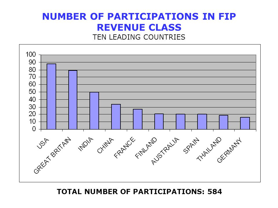 NUMBER OF PARTICIPATIONS IN FIP REVENUE CLASS TEN LEADING COUNTRIES TOTAL NUMBER OF PARTICIPATIONS: 584