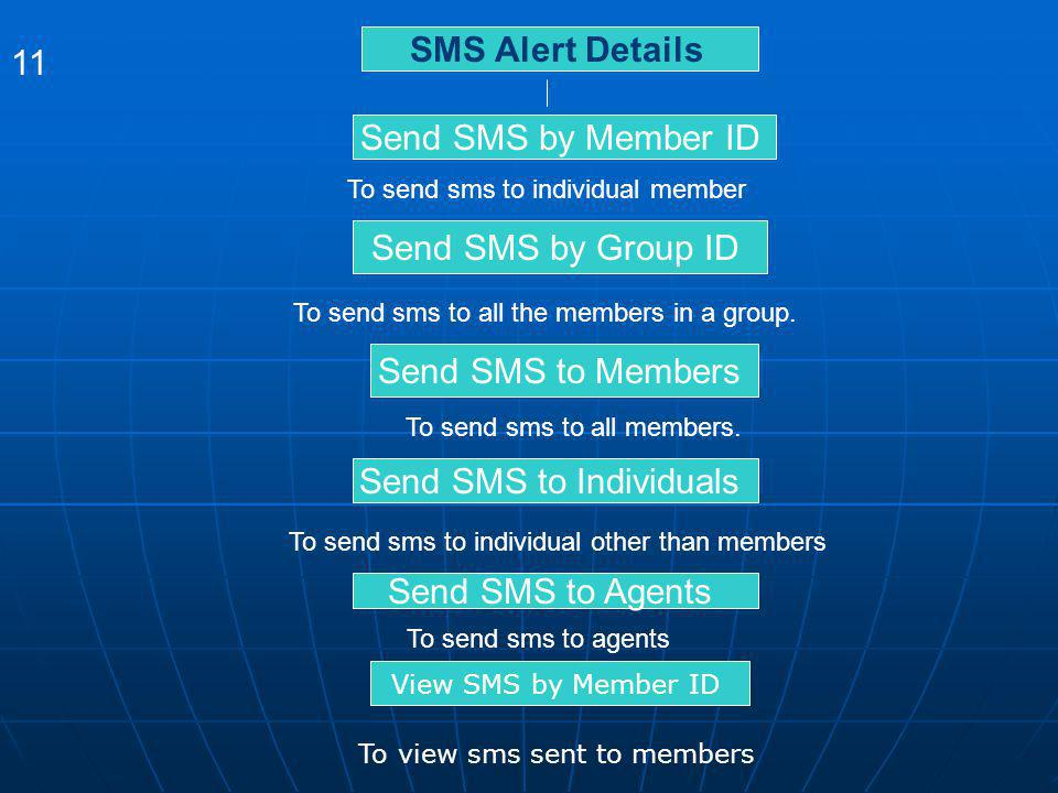 SMS Alert Details 11 Send SMS by Member ID To send sms to individual member Send SMS by Group ID To send sms to all the members in a group. Send SMS t