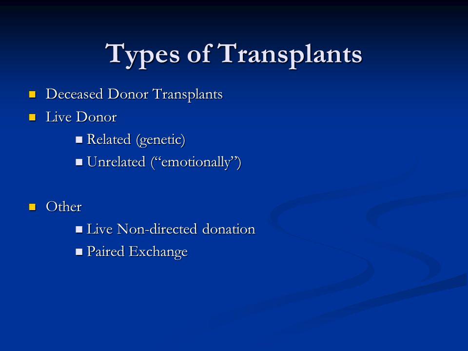 Types of Transplants Deceased Donor Transplants Deceased Donor Transplants Live Donor Live Donor Related (genetic) Related (genetic) Unrelated (emotionally) Unrelated (emotionally) Other Other Live Non-directed donation Live Non-directed donation Paired Exchange Paired Exchange
