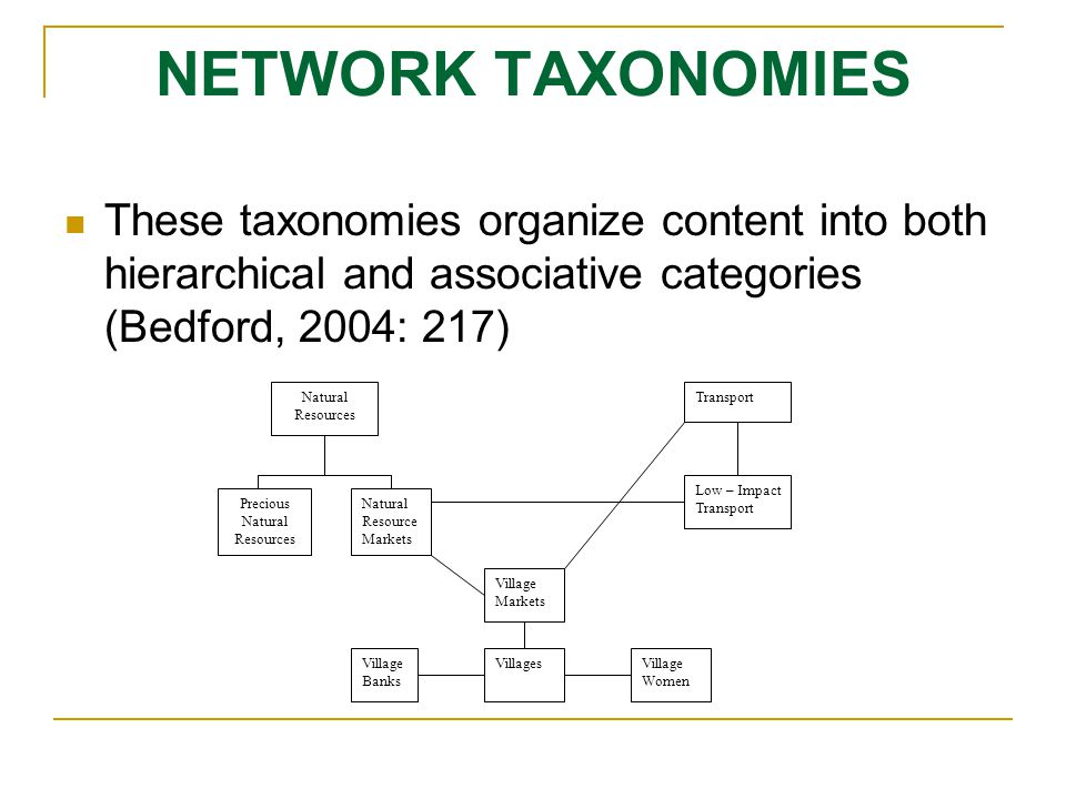 NETWORK TAXONOMIES These taxonomies organize content into both hierarchical and associative categories (Bedford, 2004: 217) Natural Resources Natural Resource Markets Precious Natural Resources Village Markets VillagesVillage Banks Village Women Transport Low – Impact Transport
