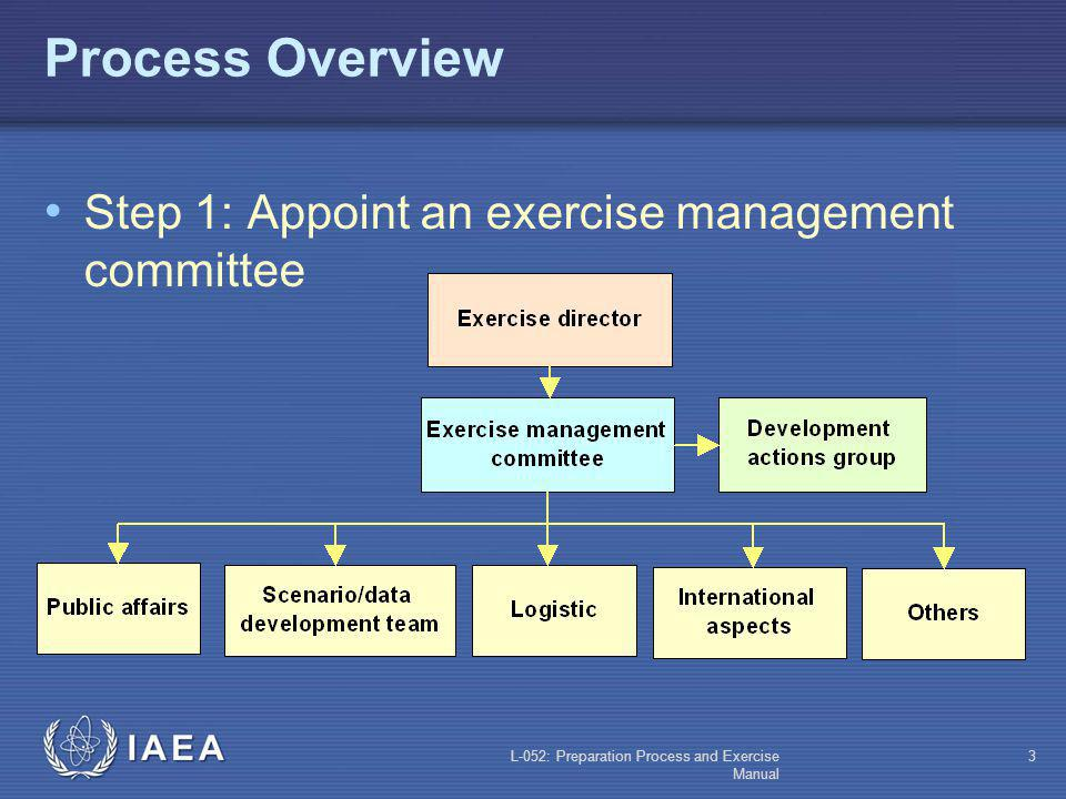 L-052: Preparation Process and Exercise Manual 2 Objectives Know the exercise preparation process steps Understand what is the exercise manual Underst