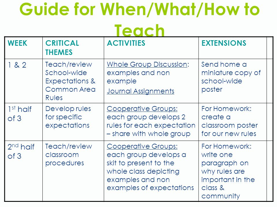 Guide for When/What/How to Teach WEEKCRITICAL THEMES ACTIVITIESEXTENSIONS 1 & 2 Teach/review School-wide Expectations & Common Area Rules Whole Group