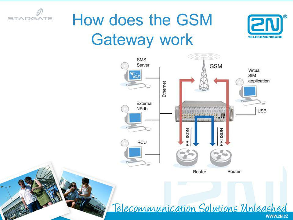 How does the GSM Gateway work
