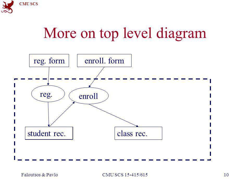 CMU SCS Faloutsos & PavloCMU SCS 15-415/61510 reg. form reg. More on top level diagram enroll. form enroll class rec. student rec.