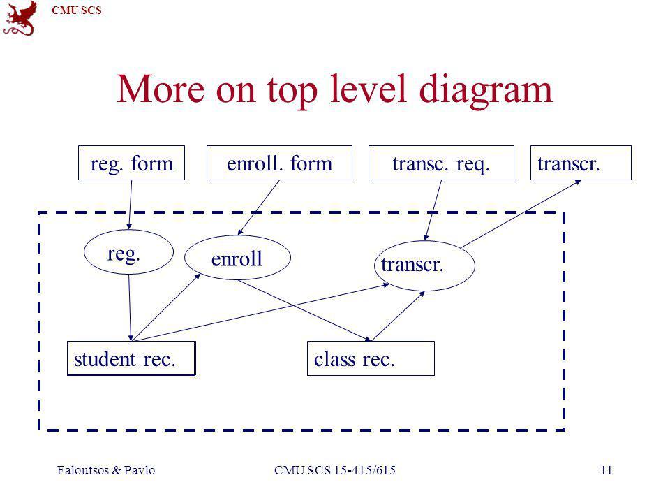 CMU SCS Faloutsos & PavloCMU SCS 15-415/61511 reg. form reg. More on top level diagram enroll. form enroll class rec. student rec. transc. req. transc