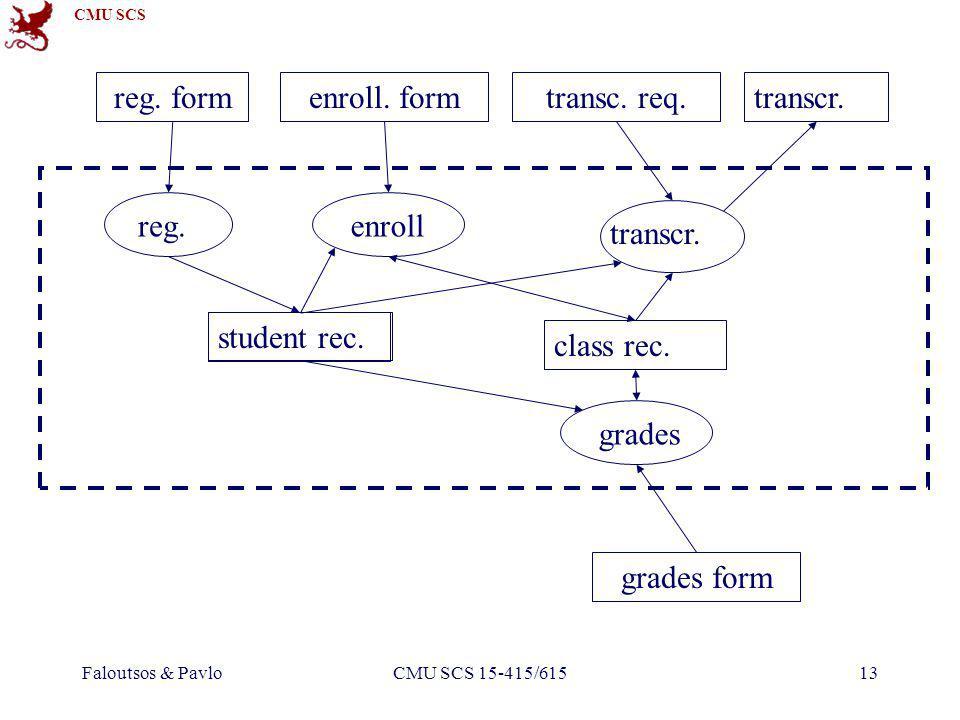 CMU SCS Faloutsos & PavloCMU SCS 15-415/61513 reg. form reg. enroll. form enroll class rec. student rec. transc. req. transcr. grades form grades