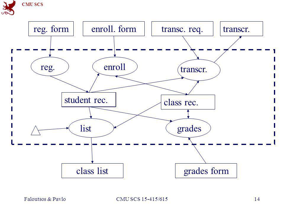 CMU SCS Faloutsos & PavloCMU SCS 15-415/61514 reg. form reg. enroll. form enroll class rec. student rec. transc. req. transcr. class listgrades form g
