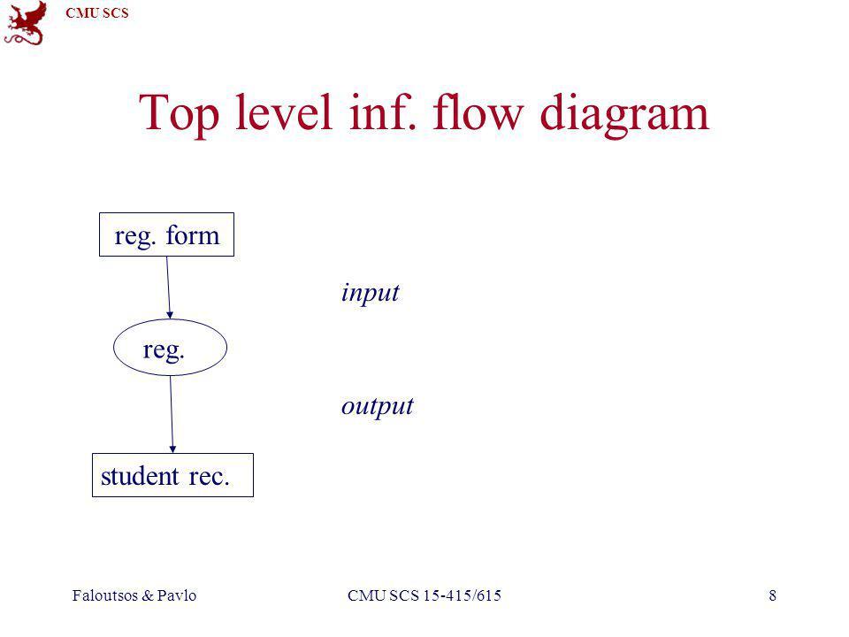 CMU SCS Faloutsos & PavloCMU SCS 15-415/6158 reg. form reg. student rec. input output Top level inf. flow diagram