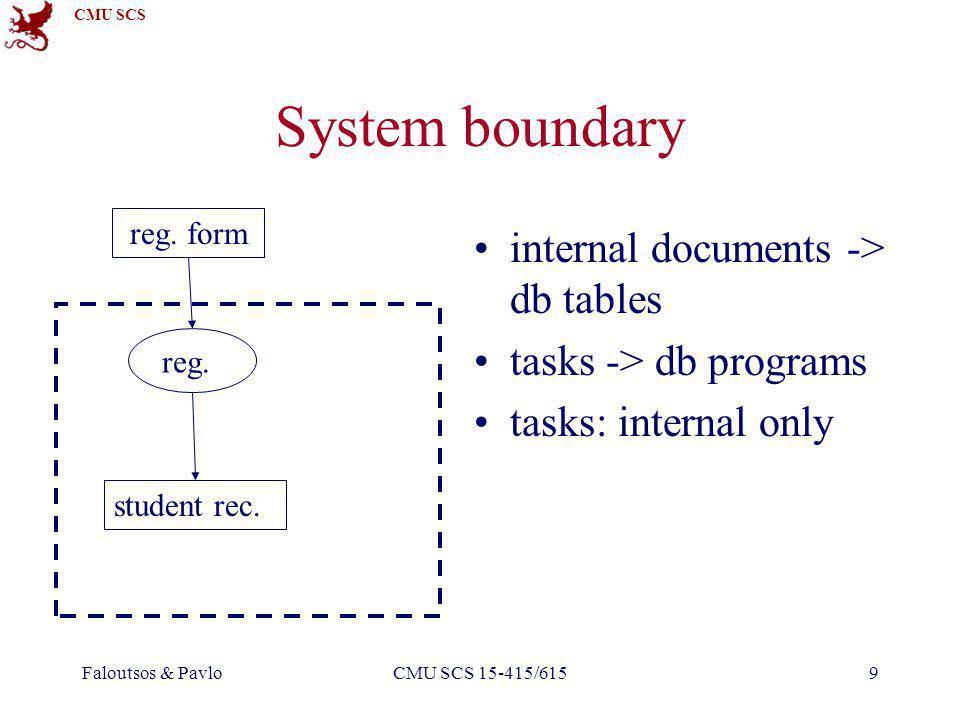 CMU SCS Faloutsos & PavloCMU SCS 15-415/6159 reg. form reg. student rec. System boundary internal documents -> db tables tasks -> db programs tasks: i