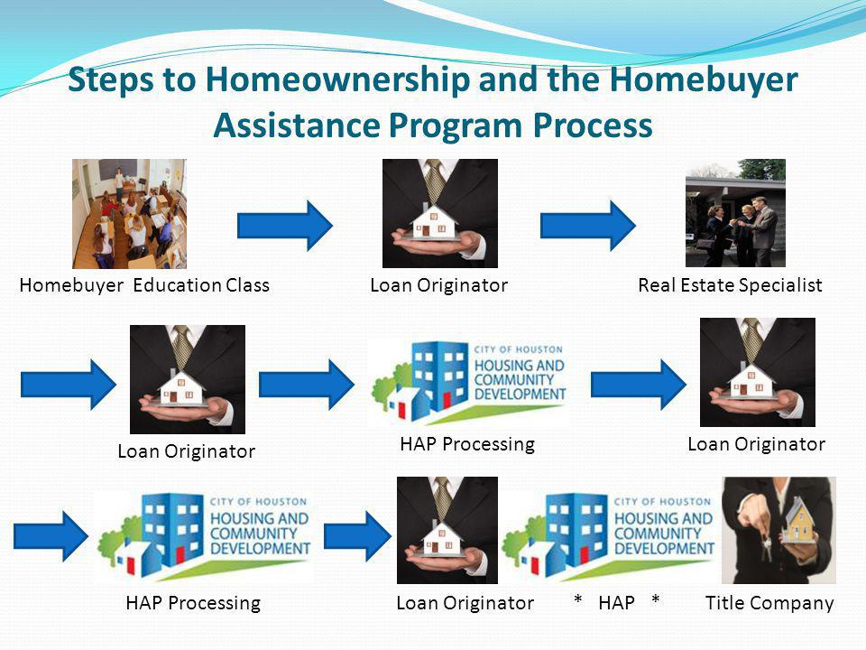 Steps to Homeownership and the Homebuyer Assistance Program Process Homebuyer Education ClassLoan OriginatorReal Estate Specialist HAP Processing Loan Originator HAP ProcessingLoan Originator * HAP * Title Company