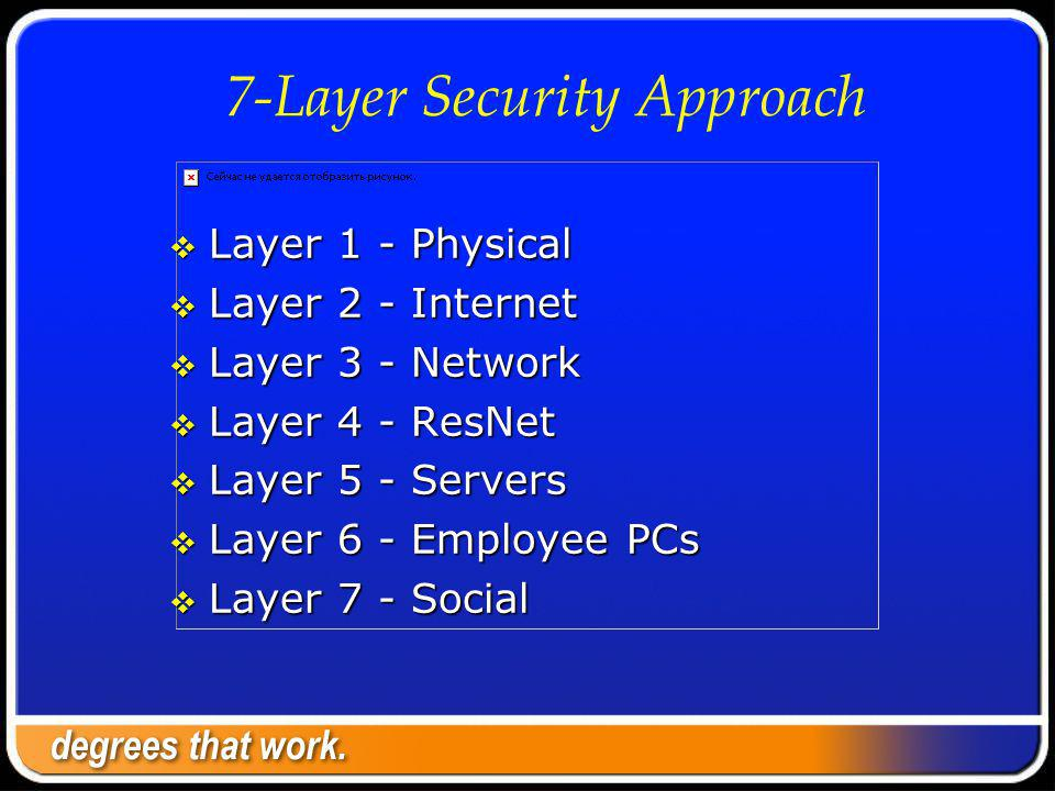 7-Layer Security Approach Layer 1 - Physical Layer 1 - Physical Layer 2 - Internet Layer 2 - Internet Layer 3 - Network Layer 3 - Network Layer 4 - ResNet Layer 4 - ResNet Layer 5 - Servers Layer 5 - Servers Layer 6 - Employee PCs Layer 6 - Employee PCs Layer 7 - Social Layer 7 - Social