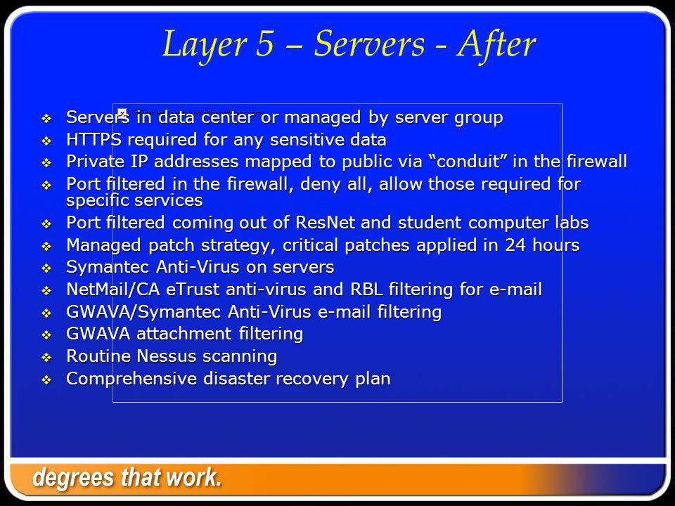 Layer 5 – Servers - After Servers in data center or managed by server group Servers in data center or managed by server group HTTPS required for any sensitive data HTTPS required for any sensitive data Private IP addresses mapped to public via conduit in the firewall Private IP addresses mapped to public via conduit in the firewall Port filtered in the firewall, deny all, allow those required for specific services Port filtered in the firewall, deny all, allow those required for specific services Port filtered coming out of ResNet and student computer labs Port filtered coming out of ResNet and student computer labs Managed patch strategy, critical patches applied in 24 hours Managed patch strategy, critical patches applied in 24 hours Symantec Anti-Virus on servers Symantec Anti-Virus on servers NetMail/CA eTrust anti-virus and RBL filtering for e-mail NetMail/CA eTrust anti-virus and RBL filtering for e-mail GWAVA/Symantec Anti-Virus e-mail filtering GWAVA/Symantec Anti-Virus e-mail filtering GWAVA attachment filtering GWAVA attachment filtering Routine Nessus scanning Routine Nessus scanning Comprehensive disaster recovery plan Comprehensive disaster recovery plan