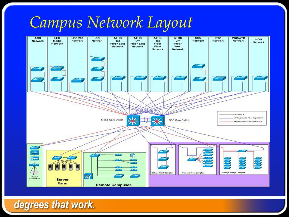 Layer 3 – Network - Before 10.x.x.x organized geographically; each building complex has a subnet; 10.1.x.x, 10.2.x.x, 10.3.x.x, etc.