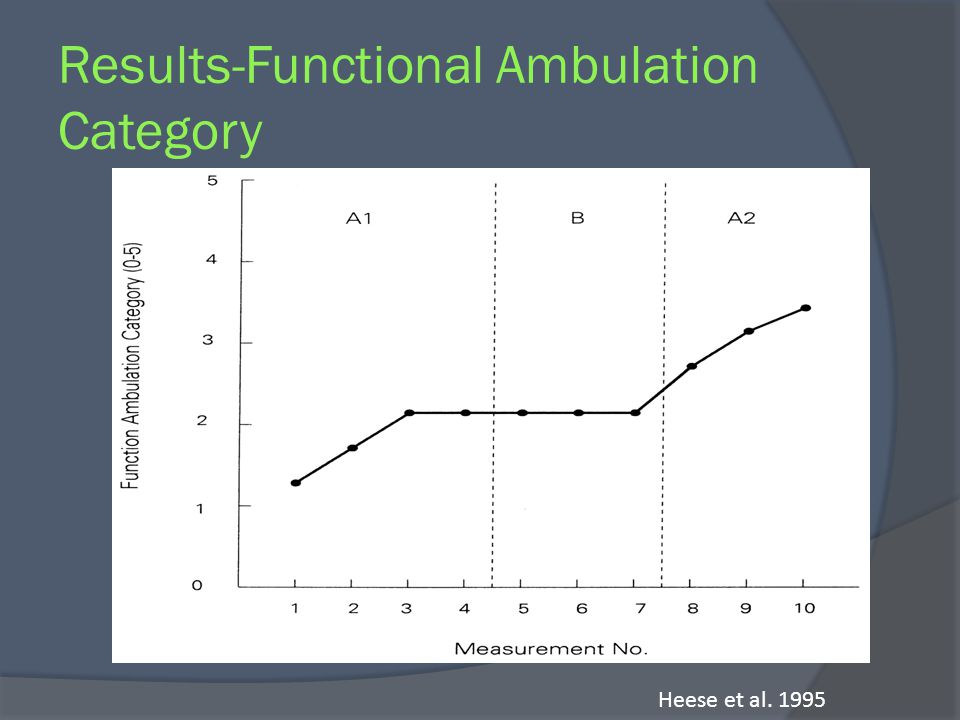 Results-Functional Ambulation Category Heese et al. 1995