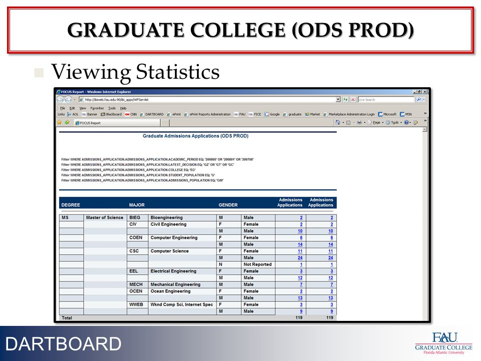 21 Viewing Statistics DARTBOARD GRADUATE COLLEGE (ODS PROD)