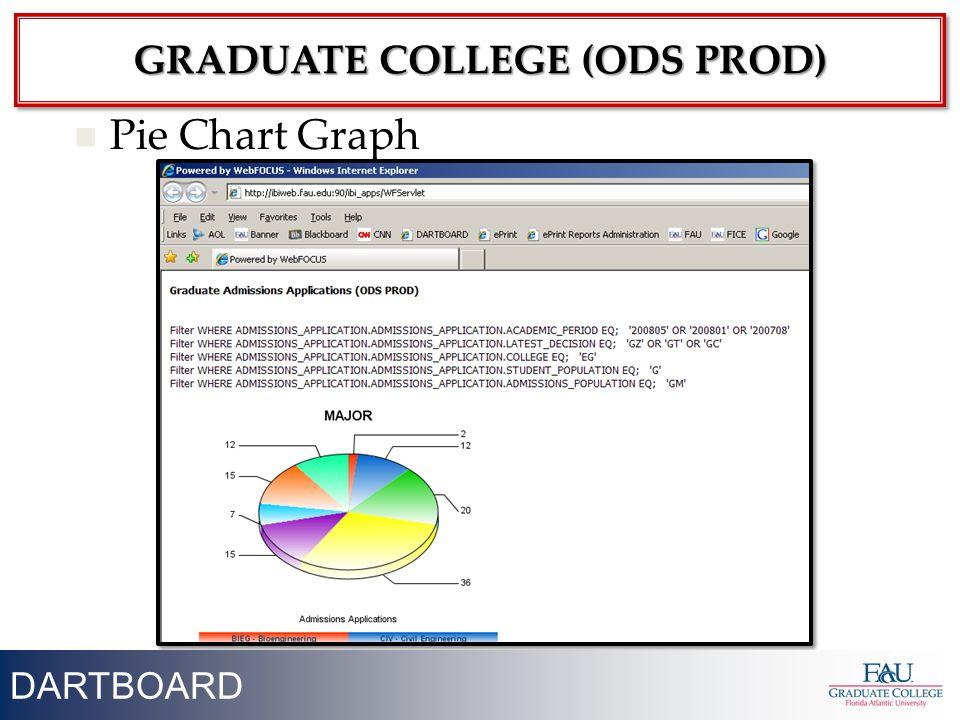 29 Pie Chart Graph DARTBOARD GRADUATE COLLEGE (ODS PROD)