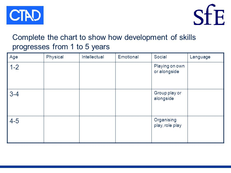 Complete the chart to show how development of skills progresses from 1 to 5 years AgePhysicalIntellectualEmotionalSocialLanguage 1-2 Playing on own or alongside 3-4 Group play or alongside 4-5 Organising play, role play