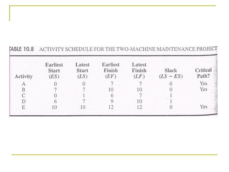 Crashing Activity Times Now suppose that current production levels make completing the maintenance project within 10 days imperative.