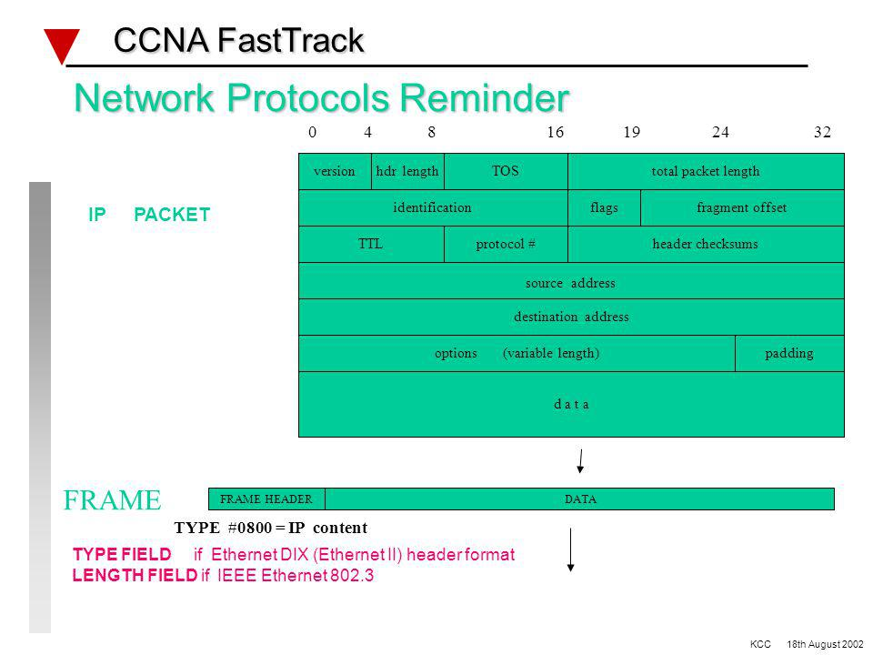 VLSM & Basic Routing lab #2 CCNA FastTrack CCNA FastTrack EIGRP CLASSLESS ROUTING Add loopbacks as per diagram Configure EIGRP 10 Remove static routes Change EIGRP from default to enable connectivity Add other networks to EIGRP RIP Version 1 CLASSFULL ROUTING Add RIP v1 & view routing table Remove EIGRP 10 Ref: Lab #2 diagram KCC 18th August 2002