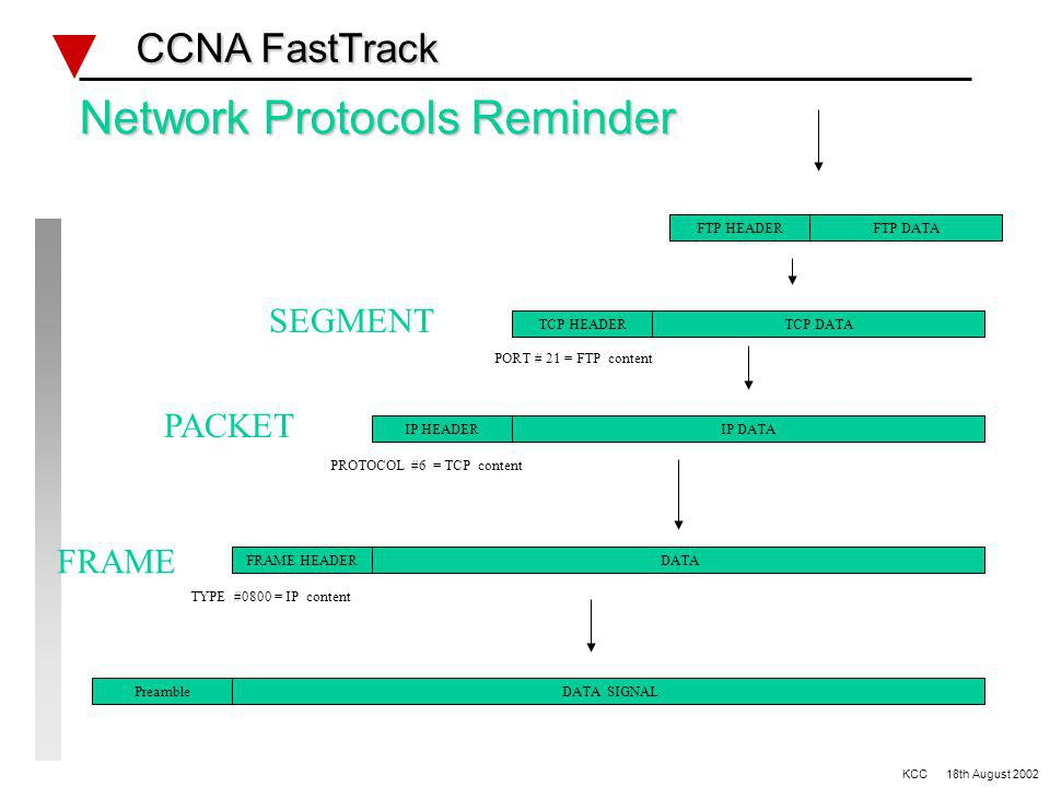 Network Protocols Reminder CCNA FastTrack CCNA FastTrack DATAFRAME HEADER FRAME TYPE #0800 = IP content identification total packet length 0 4 8 16 19 24 32 versionhdr lengthTOS flagsfragment offset destination address options (variable length)padding d a t a TTLprotocol #header checksums source address IP PACKET TYPE FIELD if Ethernet DIX (Ethernet II) header format LENGTH FIELD if IEEE Ethernet 802.3 KCC 18th August 2002