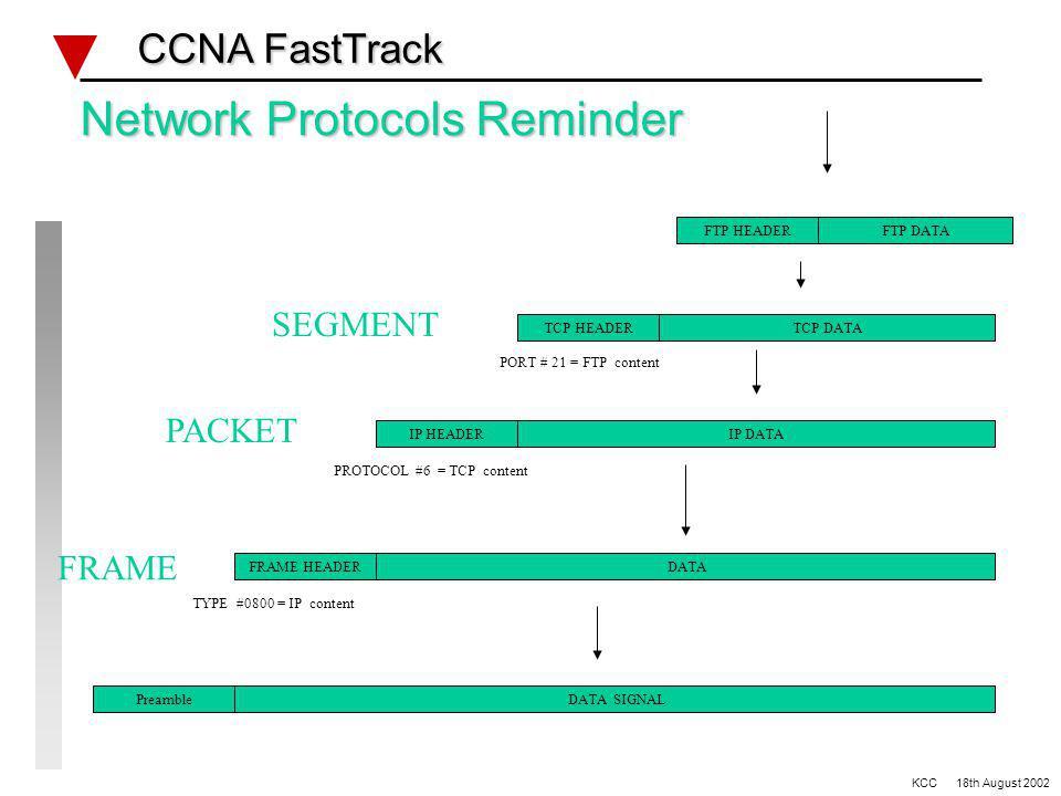 Network Protocols Reminder CCNA FastTrack CCNA FastTrack DATAFRAME HEADER FRAME TYPE #0800 = IP content identification total packet length 0 4 8 16 19