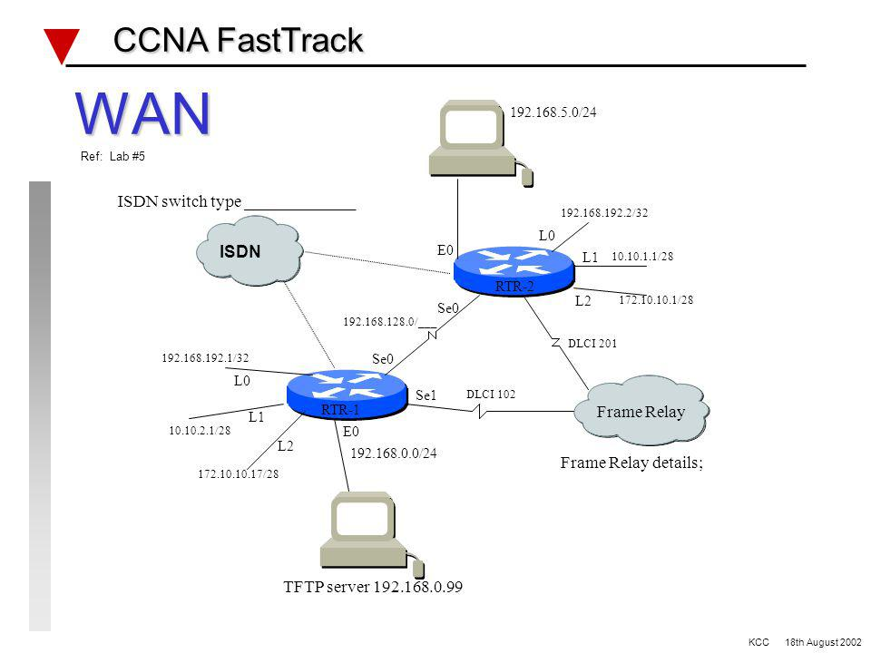 Example ACL questions CCNA FastTrack CCNA FastTrack Valid access list for IPX extended use is…. A 1 - 99 B 100 - 199 C 800 - 899 D 900 - 999 What comm