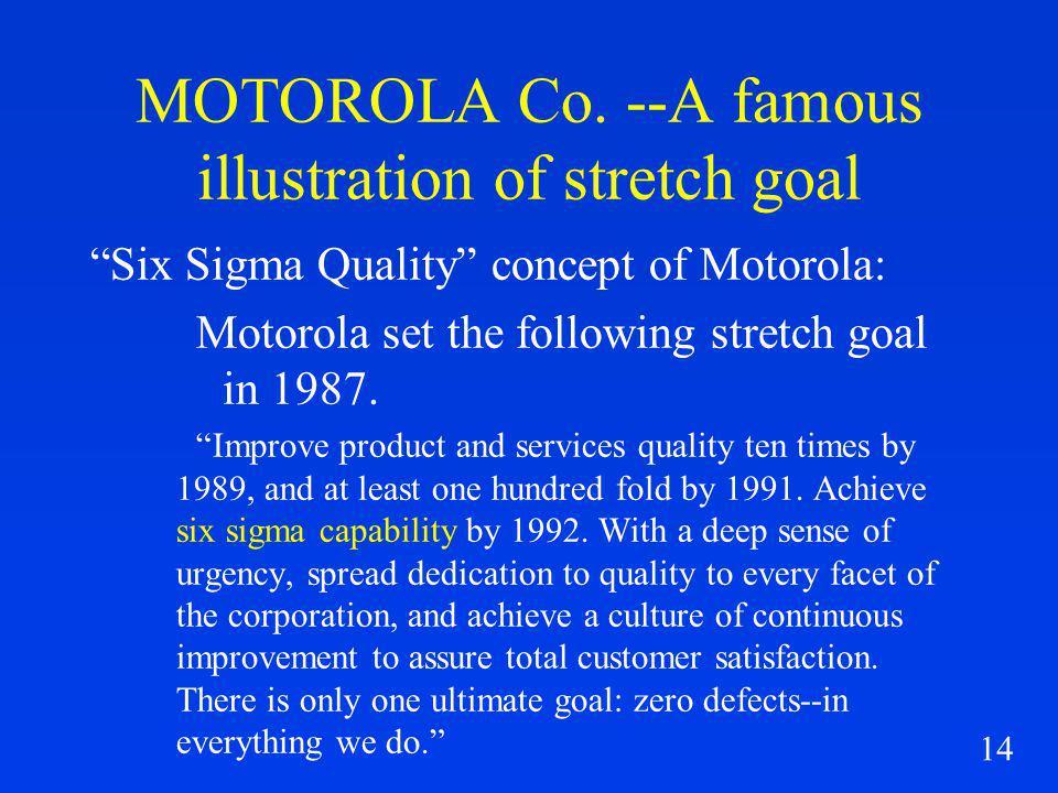 14 MOTOROLA Co. --A famous illustration of stretch goal Six Sigma Quality concept of Motorola: Motorola set the following stretch goal in 1987. Improv