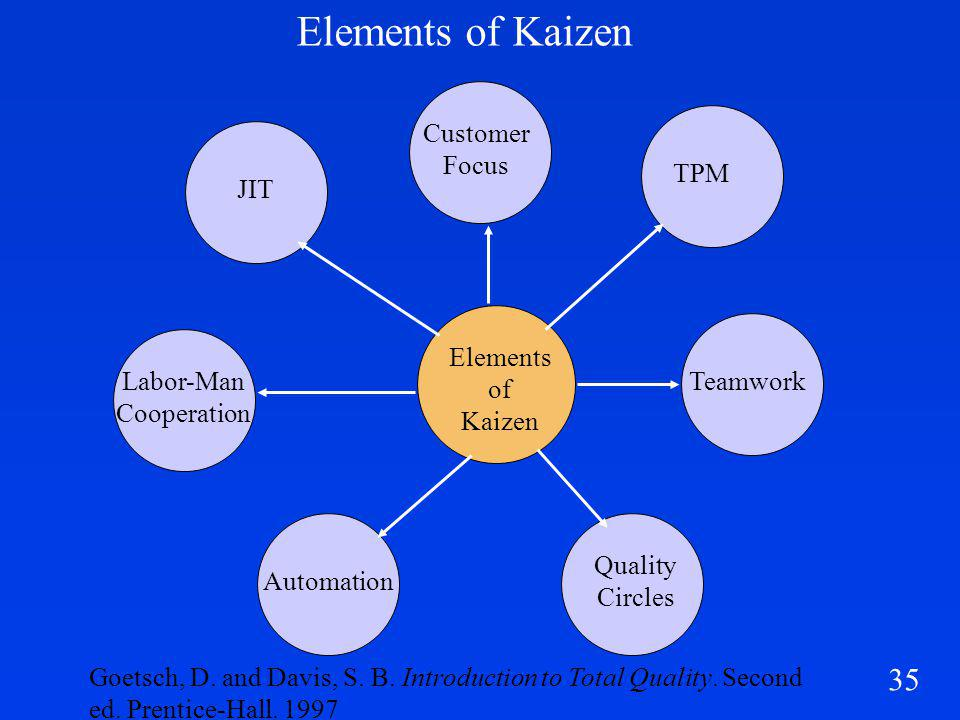 35 Elements of Kaizen Customer Focus TPM Labor-Man Cooperation Automation Teamwork Quality Circles JIT Elements of Kaizen Goetsch, D.