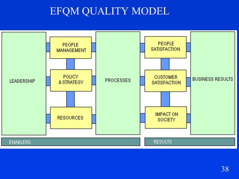 38 EFQM QUALITY MODEL