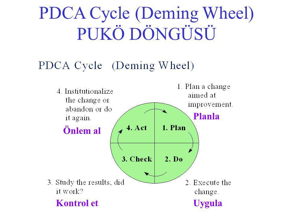 42 PDCA Cycle (Deming Wheel) PUKÖ DÖNGÜSÜ Planla UygulaKontrol et Önlem al