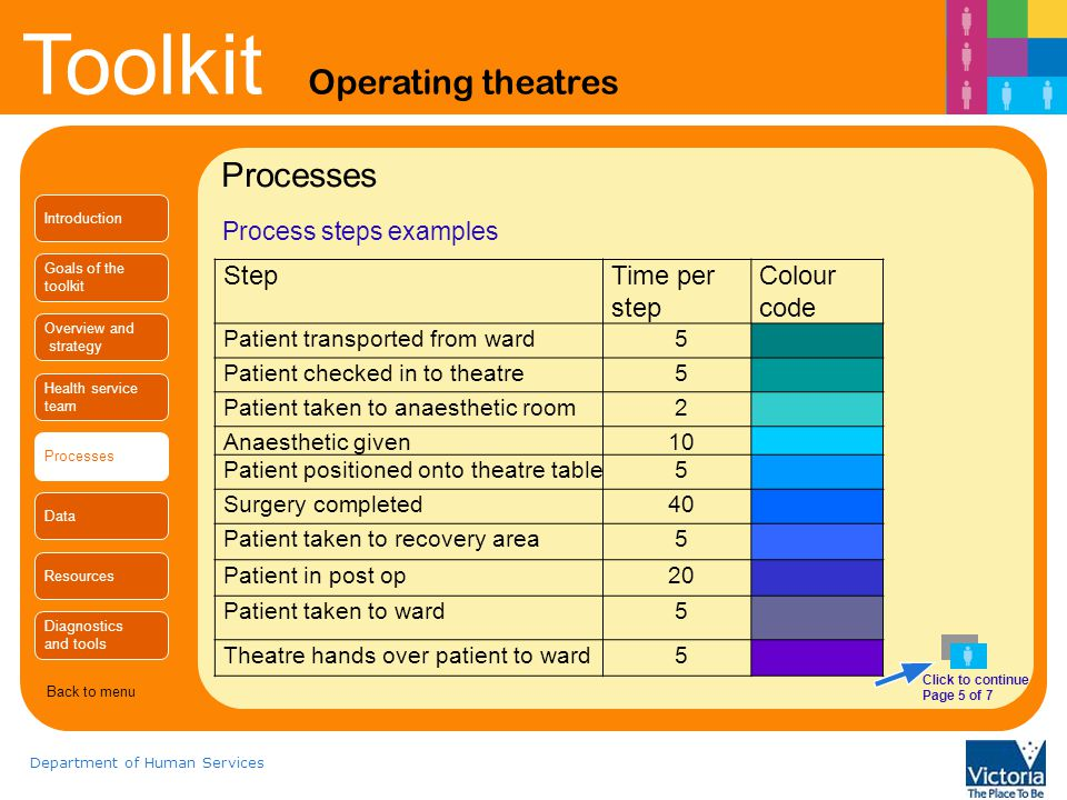 Toolkit Operating theatres Department of Human Services Process steps examples Processes StepTime per step Colour code Patient transported from ward5 Patient checked in to theatre5 Patient taken to anaesthetic room2 Anaesthetic given10 Patient positioned onto theatre table5 Surgery completed40 Patient taken to recovery area5 Patient in post op20 Patient taken to ward5 Theatre hands over patient to ward5 Click to continue Page 5 of 7 Introduction Goals of the toolkit Overview and strategy Health service team Processes Data Resources Diagnostics and tools Back to menu