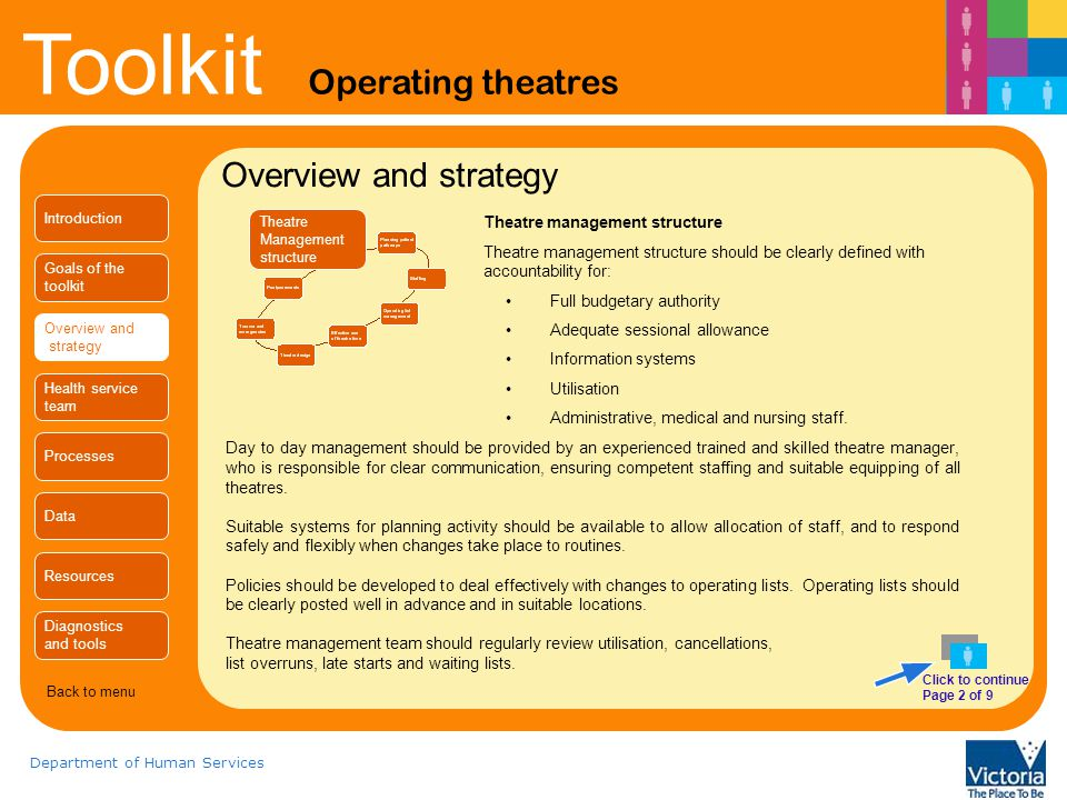Toolkit Operating theatres Department of Human Services Overview and strategy Theatre Management structure Day to day management should be provided by an experienced trained and skilled theatre manager, who is responsible for clear communication, ensuring competent staffing and suitable equipping of all theatres.