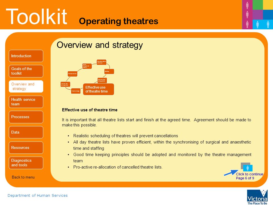 Toolkit Operating theatres Department of Human Services Overview and strategy Effective use of theatre time Effective use of theatre time It is important that all theatre lists start and finish at the agreed time.