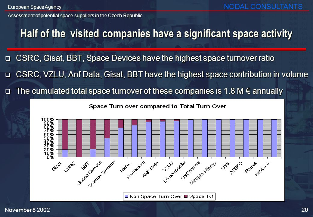20 European Space Agency Assessment of potential space suppliers in the Czech Republic NODAL CONSULTANTS November Half of the visited companies have a significant space activity CSRC, Gisat, BBT, Space Devices have the highest space turnover ratio CSRC, Gisat, BBT, Space Devices have the highest space turnover ratio CSRC, VZLU, Anf Data, Gisat, BBT have the highest space contribution in volume CSRC, VZLU, Anf Data, Gisat, BBT have the highest space contribution in volume The cumulated total space turnover of these companies is 1.8 M annually The cumulated total space turnover of these companies is 1.8 M annually