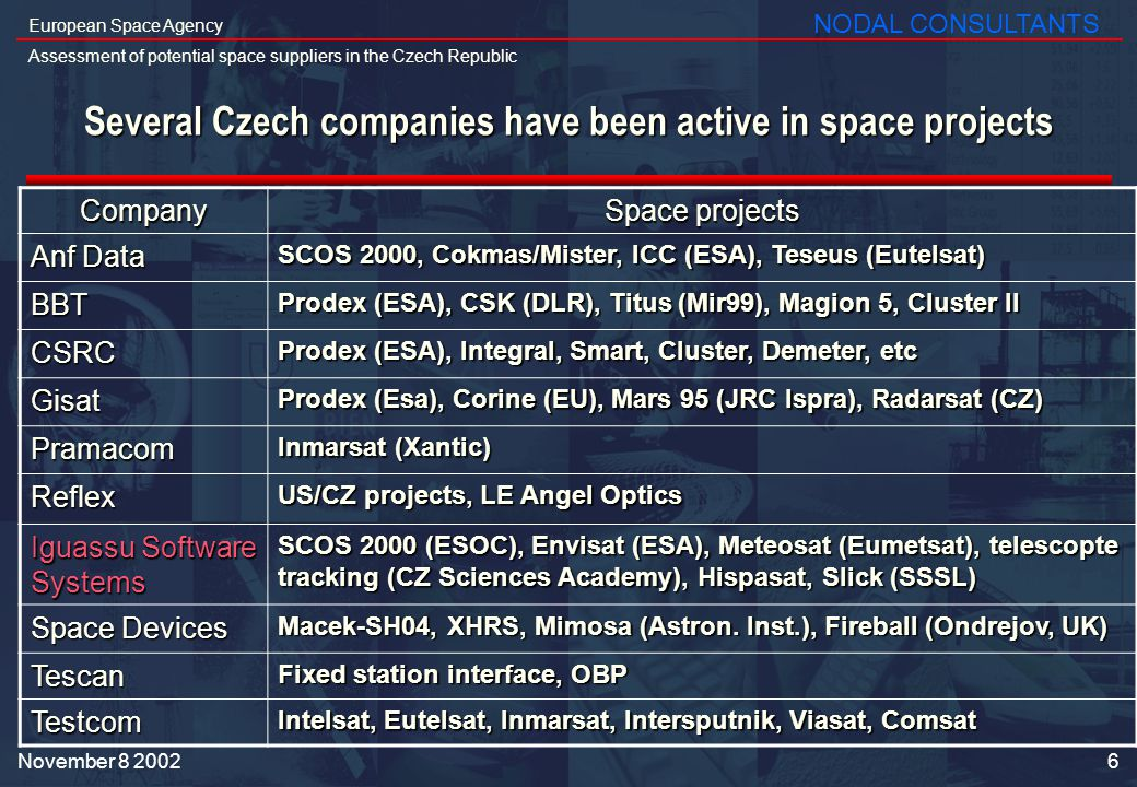 6 European Space Agency Assessment of potential space suppliers in the Czech Republic NODAL CONSULTANTS November Several Czech companies have been active in space projects Company Space projects Anf Data SCOS 2000, Cokmas/Mister, ICC (ESA), Teseus (Eutelsat) BBT Prodex (ESA), CSK (DLR), Titus (Mir99), Magion 5, Cluster II CSRC Prodex (ESA), Integral, Smart, Cluster, Demeter, etc Gisat Prodex (Esa), Corine (EU), Mars 95 (JRC Ispra), Radarsat (CZ) Pramacom Inmarsat (Xantic) Reflex US/CZ projects, LE Angel Optics Iguassu Software Systems SCOS 2000 (ESOC), Envisat (ESA), Meteosat (Eumetsat), telescopte tracking (CZ Sciences Academy), Hispasat, Slick (SSSL) Space Devices Macek-SH04, XHRS, Mimosa (Astron.