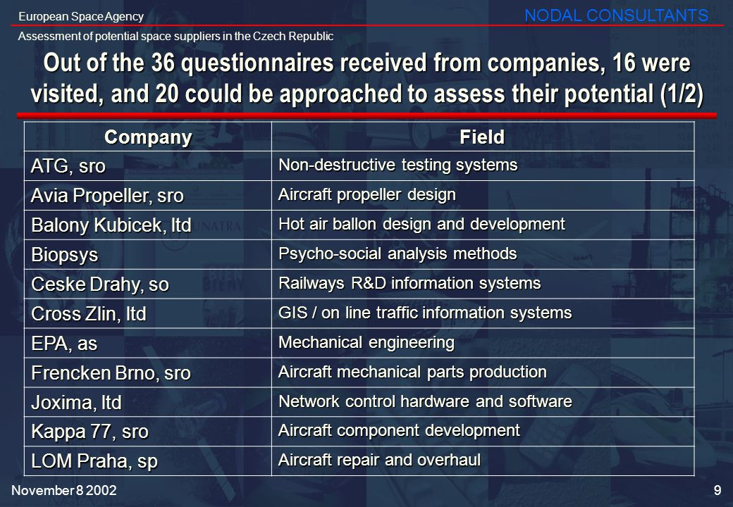 9 European Space Agency Assessment of potential space suppliers in the Czech Republic NODAL CONSULTANTS November Out of the 36 questionnaires received from companies, 16 were visited, and 20 could be approached to assess their potential (1/2) CompanyField ATG, sro Non-destructive testing systems Avia Propeller, sro Aircraft propeller design Balony Kubicek, ltd Hot air ballon design and development Biopsys Psycho-social analysis methods Ceske Drahy, so Railways R&D information systems Cross Zlin, ltd GIS / on line traffic information systems EPA, as Mechanical engineering Frencken Brno, sro Aircraft mechanical parts production Joxima, ltd Network control hardware and software Kappa 77, sro Aircraft component development LOM Praha, sp Aircraft repair and overhaul
