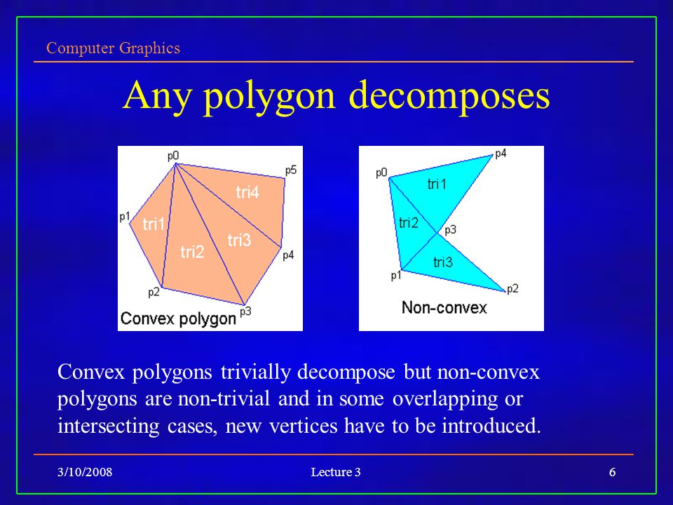Computer Graphics 3/10/2008Lecture 36 Any polygon decomposes Convex polygons trivially decompose but non-convex polygons are non-trivial and in some overlapping or intersecting cases, new vertices have to be introduced.
