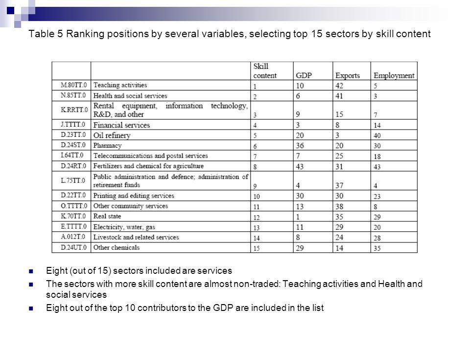 Table 5 Ranking positions by several variables, selecting top 15 sectors by skill content Eight (out of 15) sectors included are services The sectors with more skill content are almost non-traded: Teaching activities and Health and social services Eight out of the top 10 contributors to the GDP are included in the list