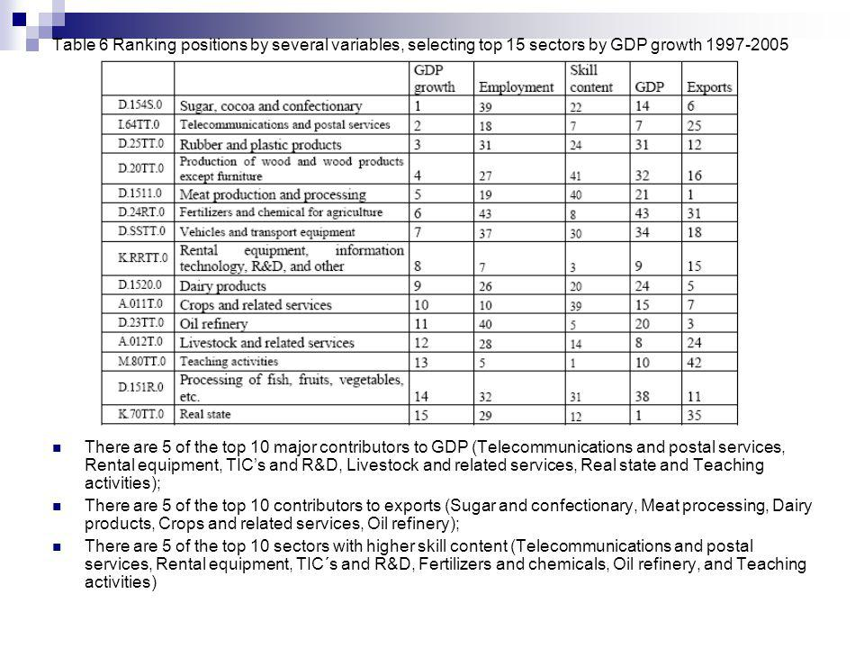 Table 6 Ranking positions by several variables, selecting top 15 sectors by GDP growth 1997-2005 There are 5 of the top 10 major contributors to GDP (Telecommunications and postal services, Rental equipment, TICs and R&D, Livestock and related services, Real state and Teaching activities); There are 5 of the top 10 contributors to exports (Sugar and confectionary, Meat processing, Dairy products, Crops and related services, Oil refinery); There are 5 of the top 10 sectors with higher skill content (Telecommunications and postal services, Rental equipment, TIC´s and R&D, Fertilizers and chemicals, Oil refinery, and Teaching activities)