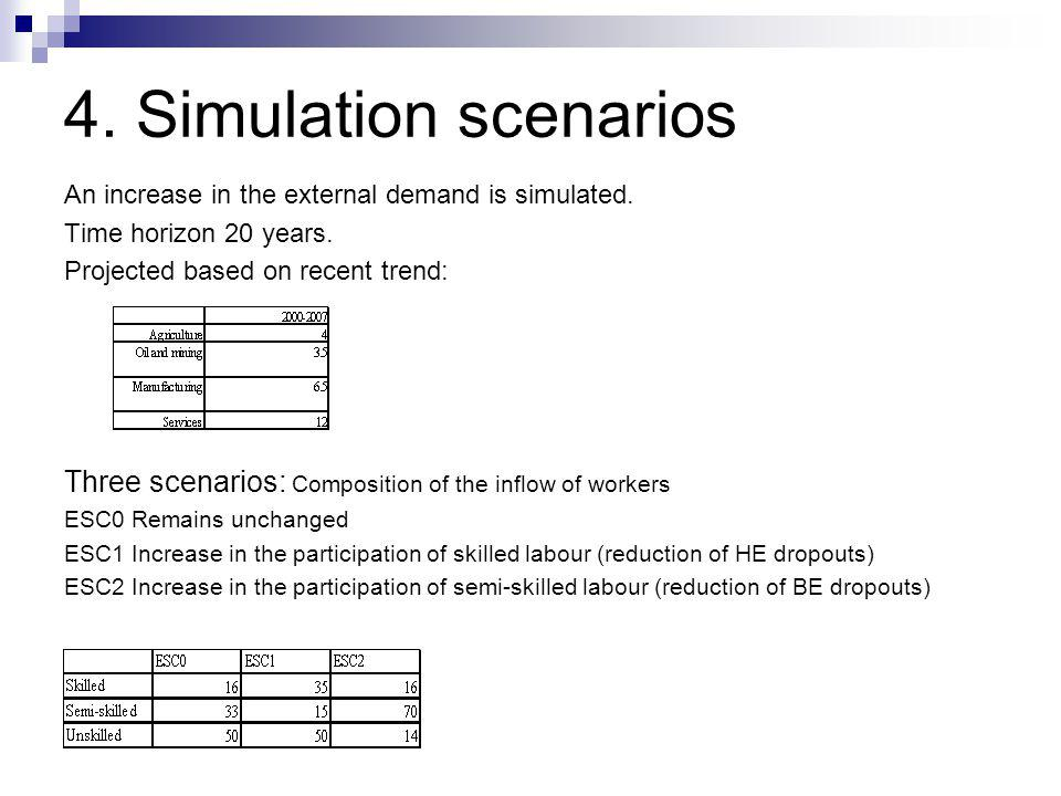 4. Simulation scenarios An increase in the external demand is simulated. Time horizon 20 years. Projected based on recent trend: Three scenarios: Comp