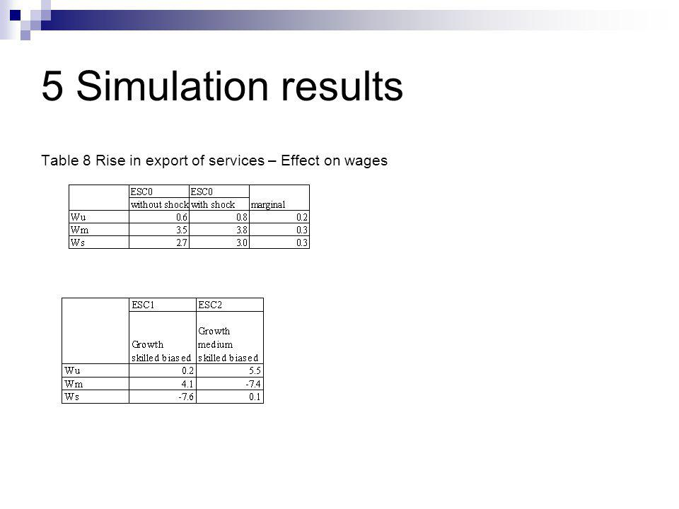 5 Simulation results Table 8 Rise in export of services – Effect on wages