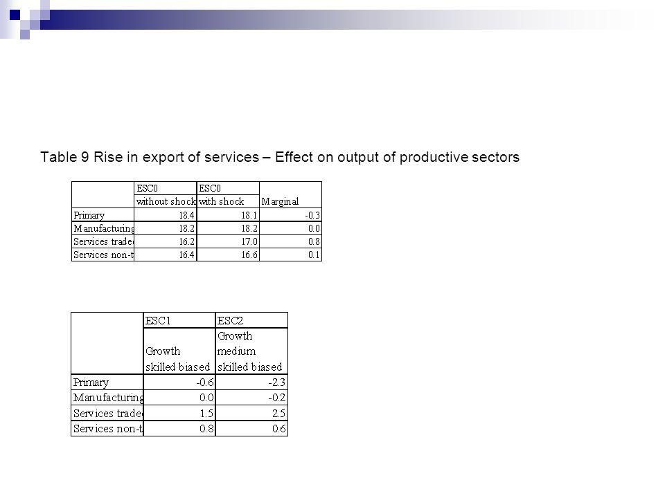 Table 9 Rise in export of services – Effect on output of productive sectors